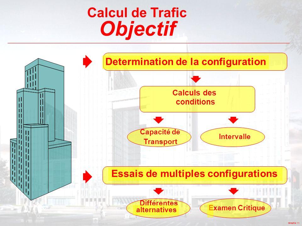 Objectif Calcul de Trafic Determination de la configuration