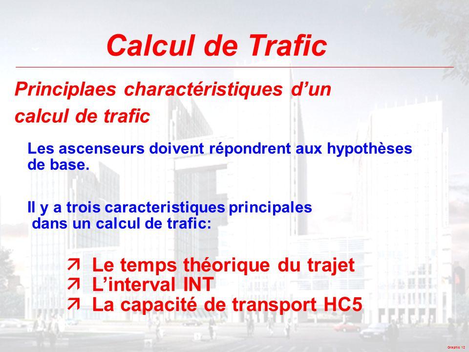 Calcul de Trafic Principlaes charactéristiques d'un calcul de trafic