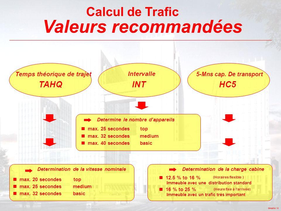 Valeurs recommandées Calcul de Trafic TAHQ INT HC5
