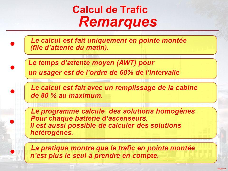 Remarques • Calcul de Trafic