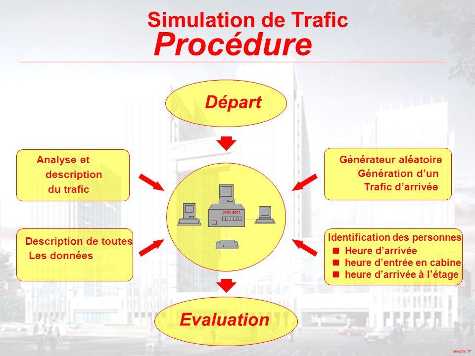 Procédure Simulation de Trafic Départ Evaluation Analyse et