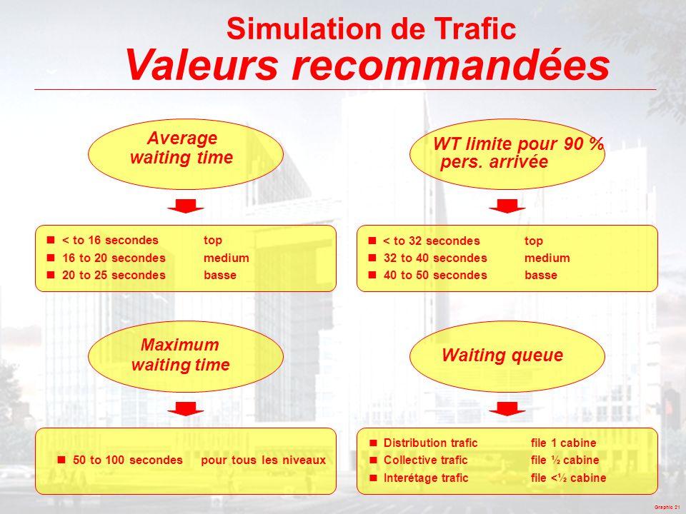 Valeurs recommandées Simulation de Trafic Average WT limite pour 90 %