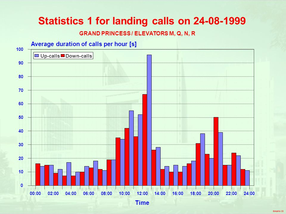Statistics 1 for landing calls on 24-08-1999