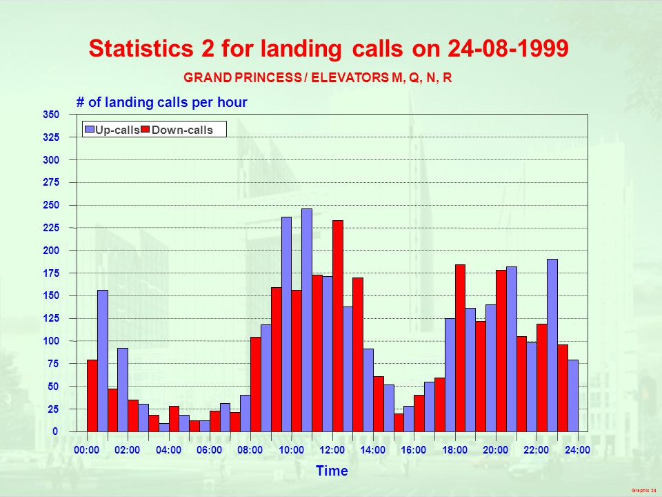 Statistics 2 for landing calls on 24-08-1999