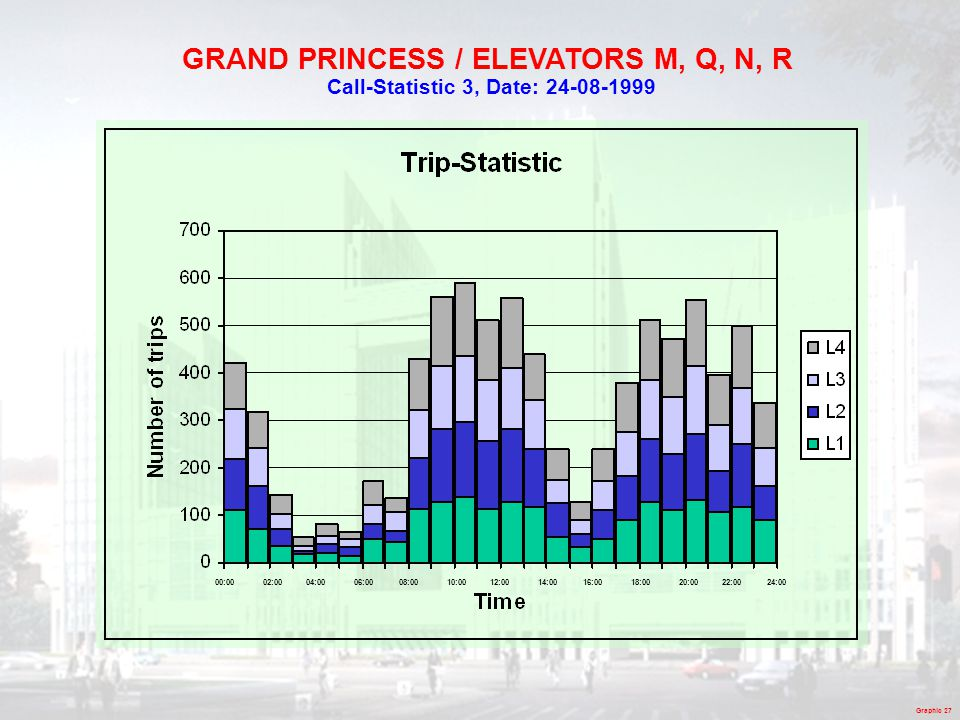 GRAND PRINCESS / ELEVATORS M, Q, N, R