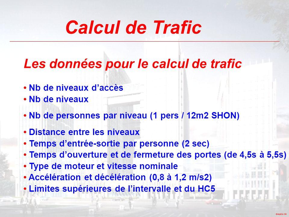 Calcul de Trafic Les données pour le calcul de trafic