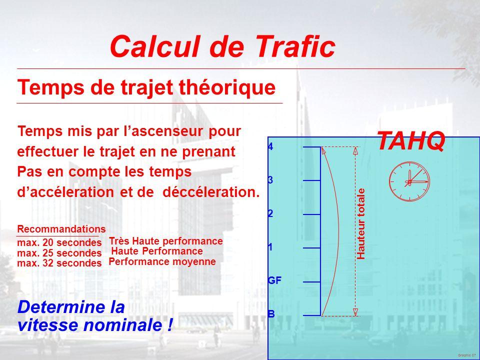Calcul de Trafic TAHQ Temps de trajet théorique
