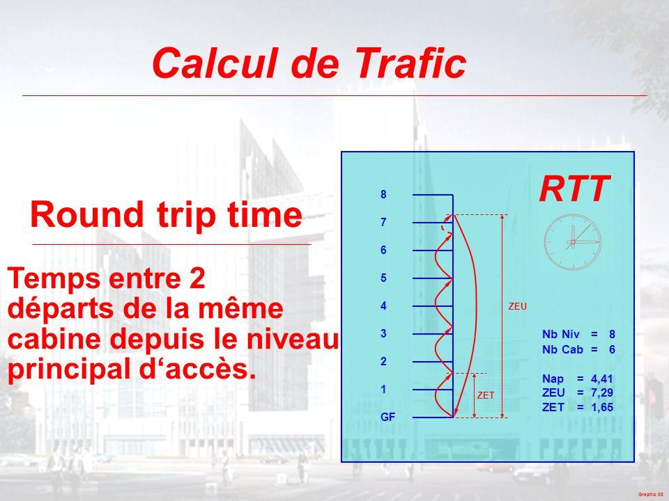 Calcul de Trafic Round trip time