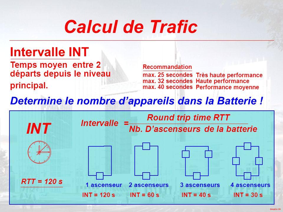 Calcul de Trafic INT Intervalle INT
