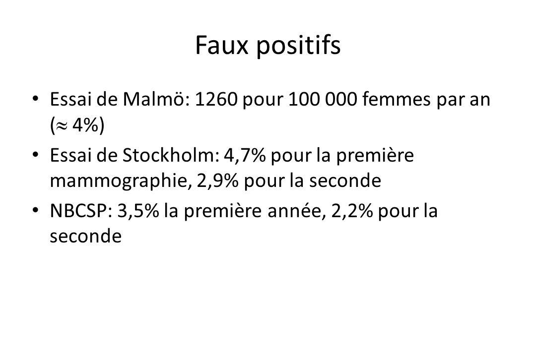 Faux positifs Essai de Malmö: 1260 pour 100 000 femmes par an ( 4%)