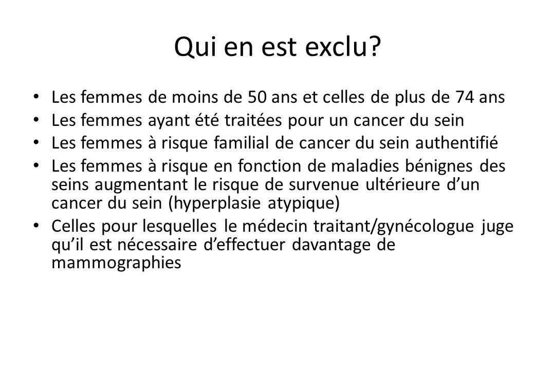 Qui en est exclu Les femmes de moins de 50 ans et celles de plus de 74 ans. Les femmes ayant été traitées pour un cancer du sein.