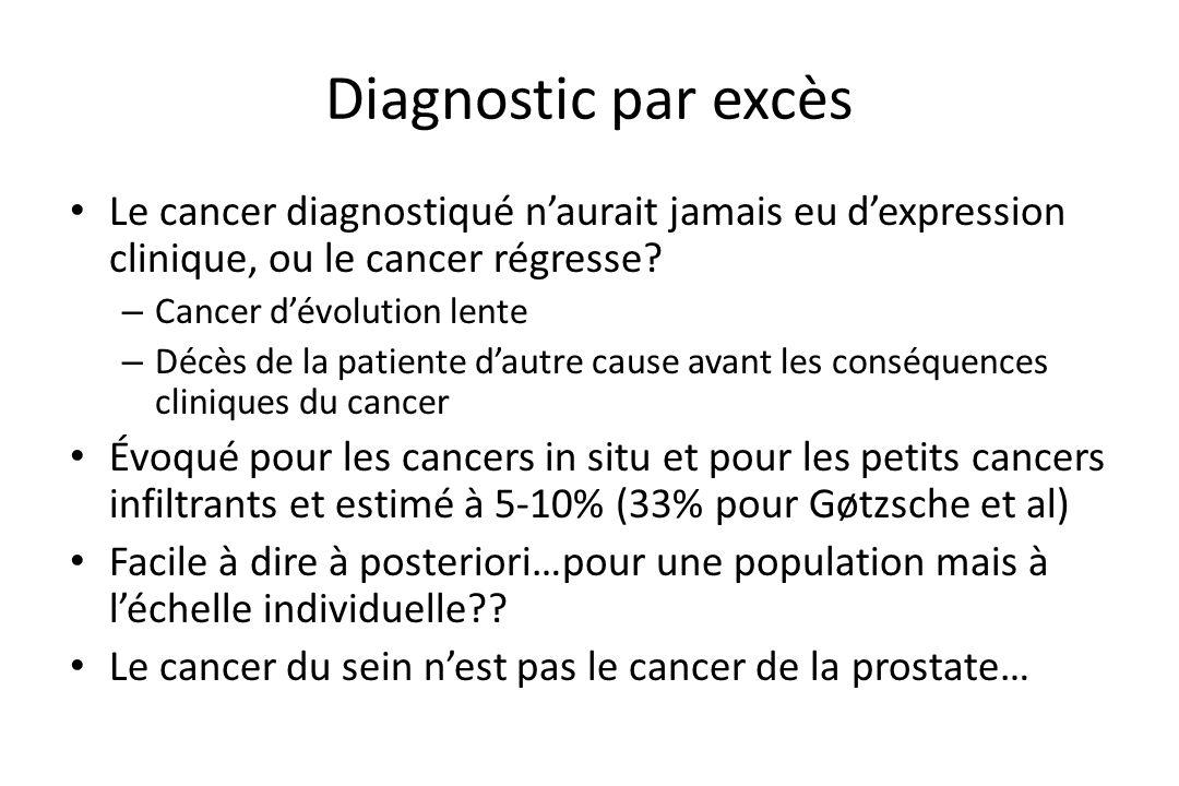 Diagnostic par excès Le cancer diagnostiqué n'aurait jamais eu d'expression clinique, ou le cancer régresse