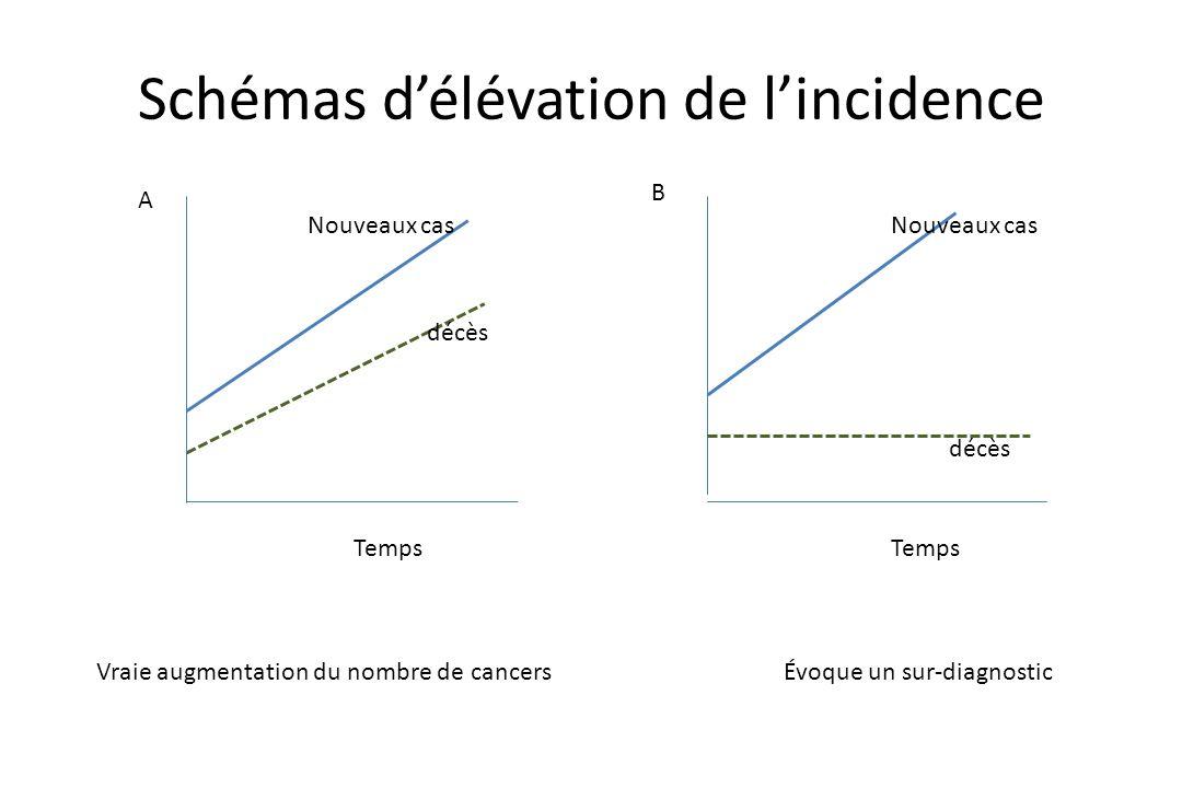 Schémas d'élévation de l'incidence