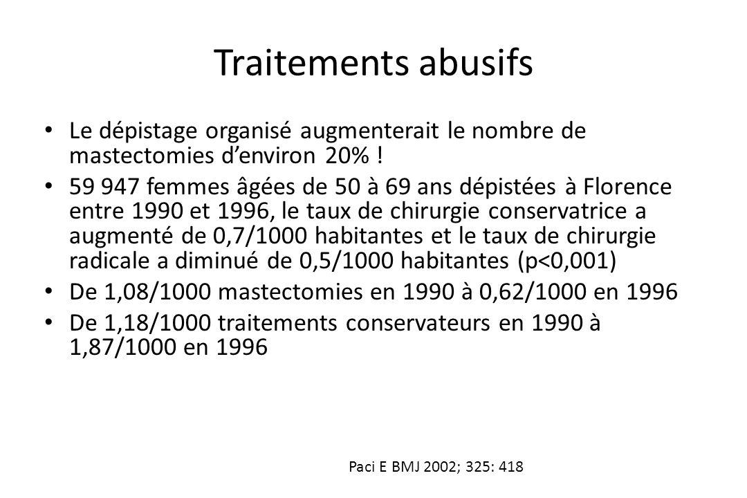 Traitements abusifs Le dépistage organisé augmenterait le nombre de mastectomies d'environ 20% !