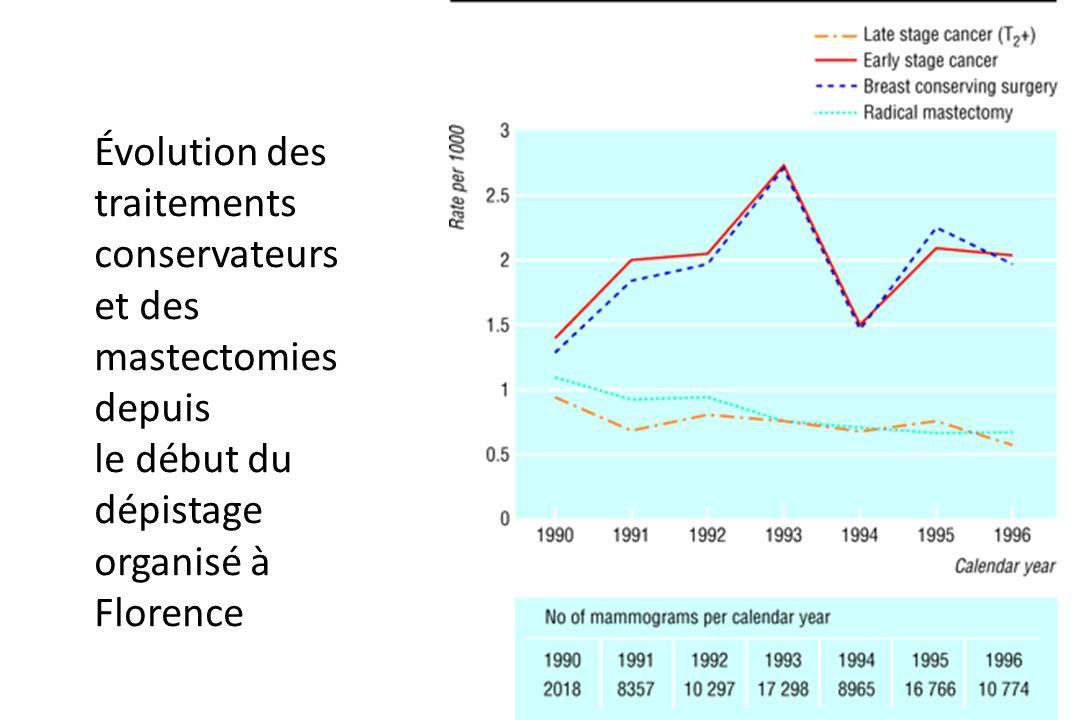 Évolution des traitements conservateurs et des mastectomies depuis