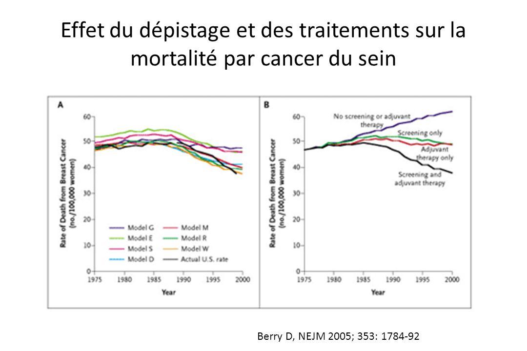 Effet du dépistage et des traitements sur la mortalité par cancer du sein