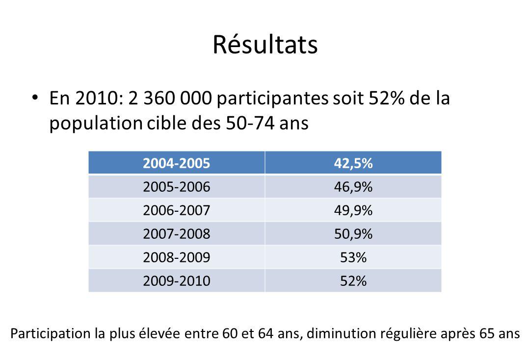 Résultats En 2010: 2 360 000 participantes soit 52% de la population cible des 50-74 ans. 2004-2005.