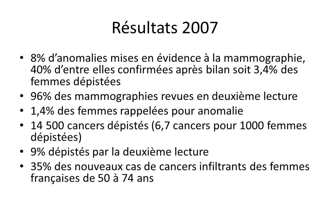 Résultats 2007 8% d'anomalies mises en évidence à la mammographie, 40% d'entre elles confirmées après bilan soit 3,4% des femmes dépistées.