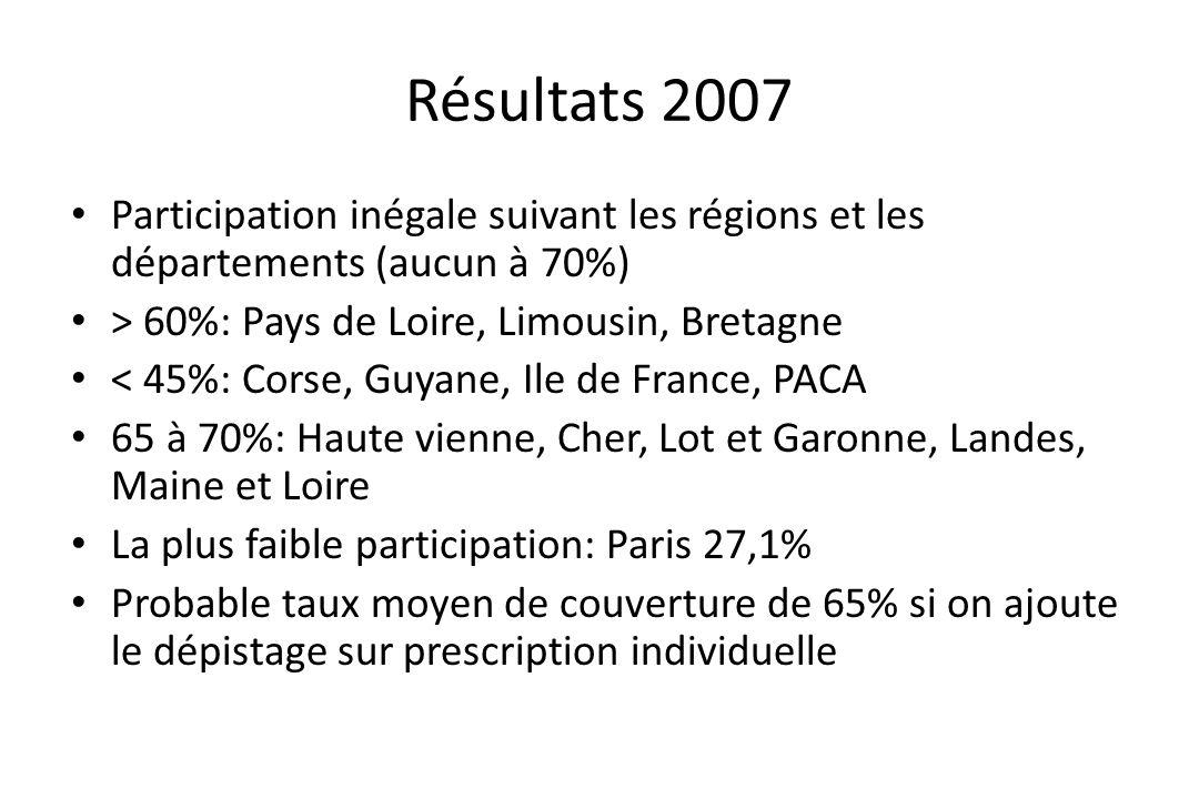 Résultats 2007 Participation inégale suivant les régions et les départements (aucun à 70%) > 60%: Pays de Loire, Limousin, Bretagne.