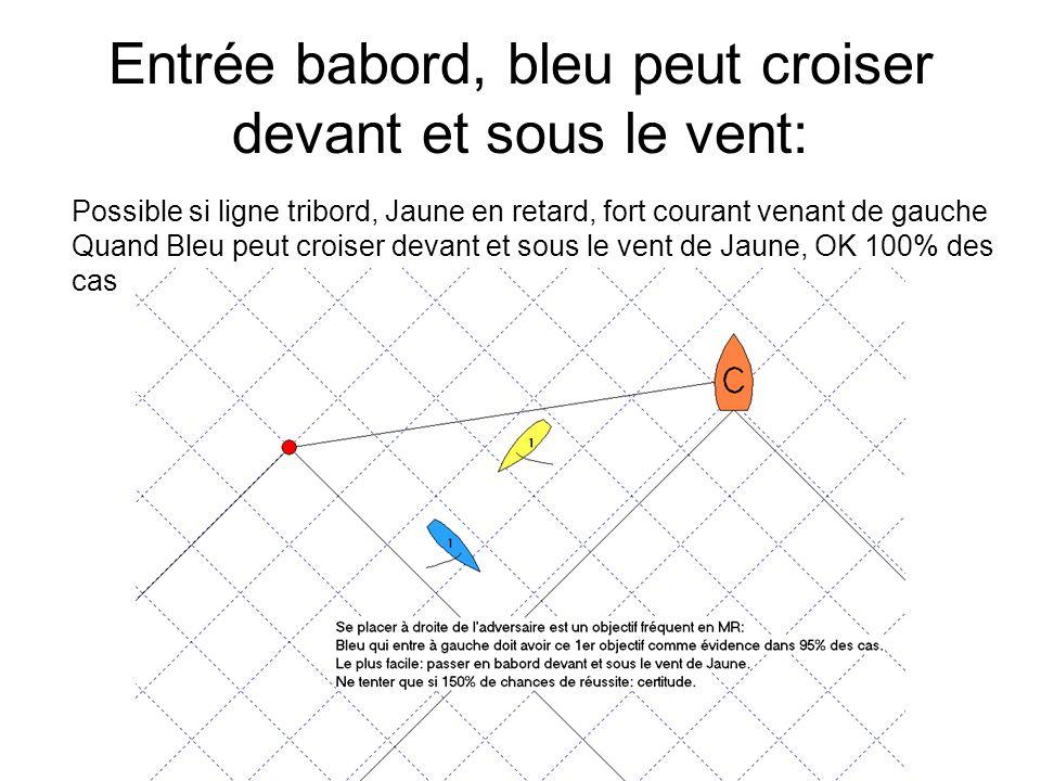 Entrée babord, bleu peut croiser devant et sous le vent: