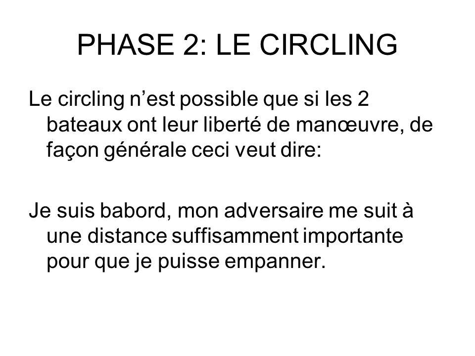 PHASE 2: LE CIRCLING Le circling n'est possible que si les 2 bateaux ont leur liberté de manœuvre, de façon générale ceci veut dire: