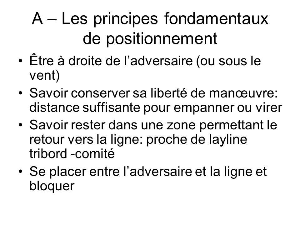 A – Les principes fondamentaux de positionnement