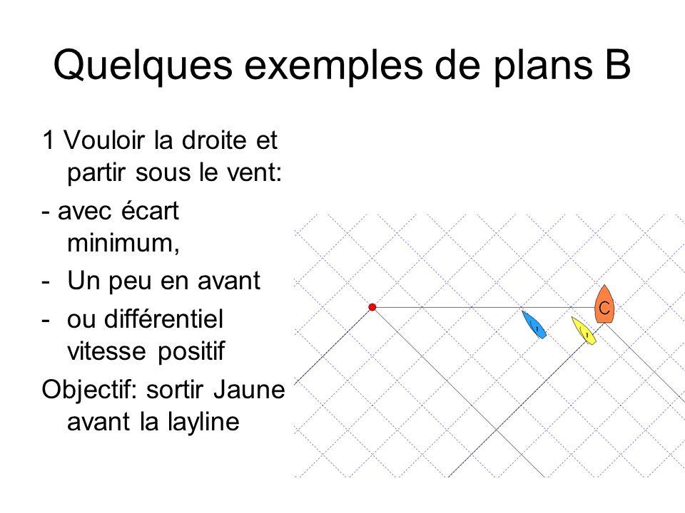 Quelques exemples de plans B
