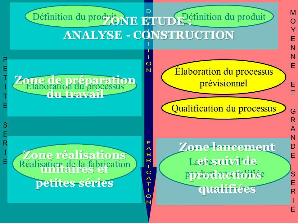 ANALYSE - CONSTRUCTION