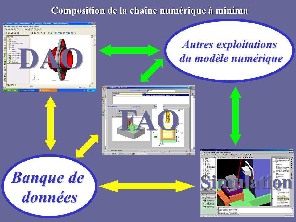 Composition de la chaîne numérique à minima