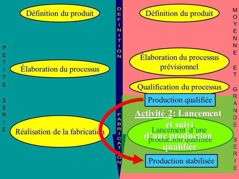 Activité 2: Lancement et suivi d'une production qualifiée