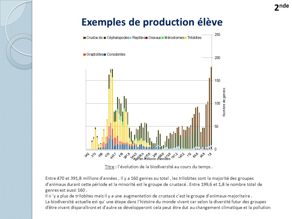 Titre : l évolution de la biodiversité au cours du temps .