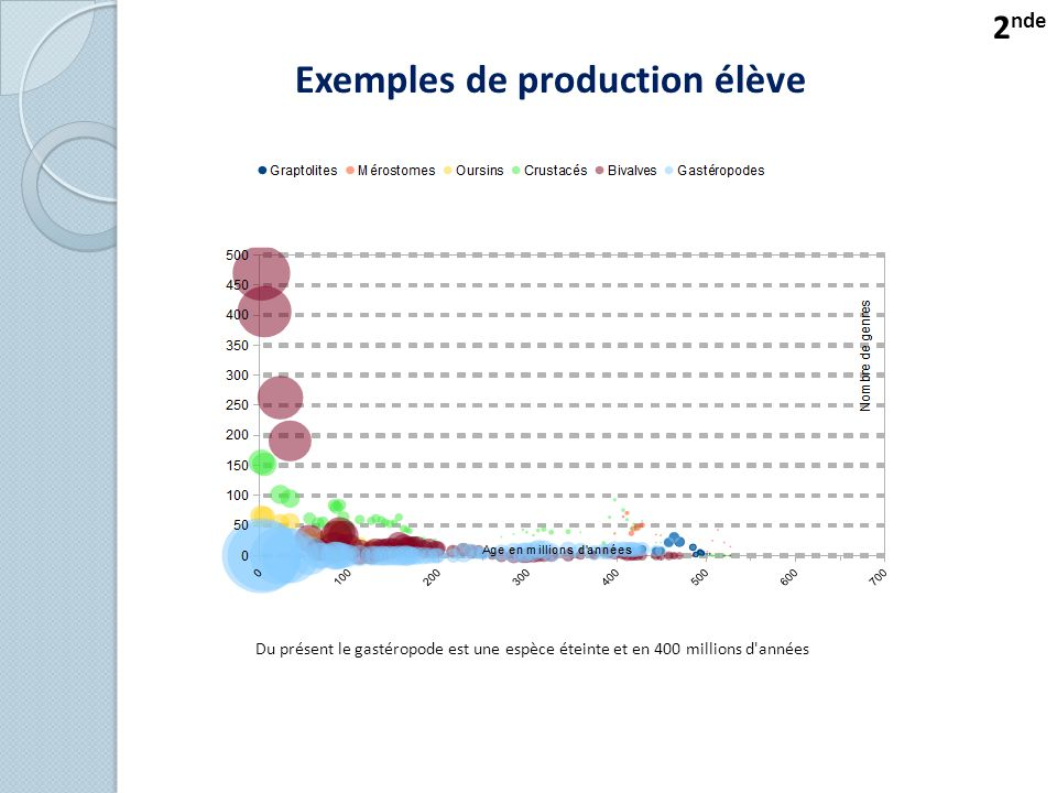 Exemples de production élève
