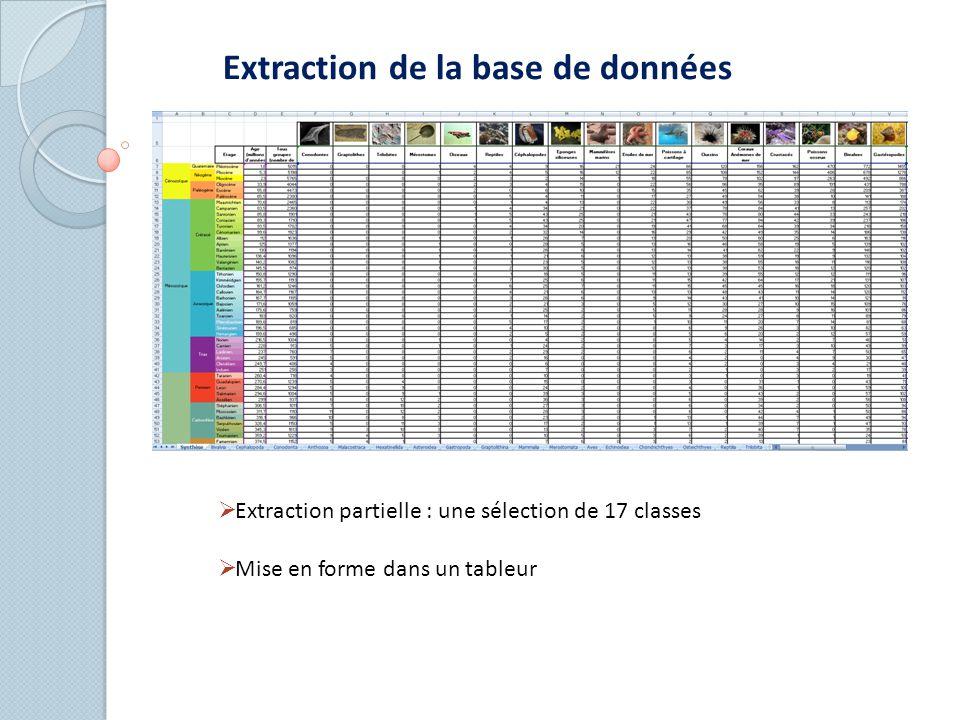 Extraction de la base de données