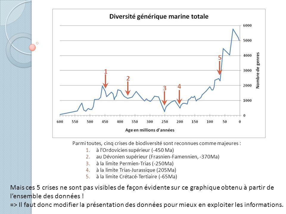 5 1. 2. 4. 3. Parmi toutes, cinq crises de biodiversité sont reconnues comme majeures : à l'Ordovicien supérieur (-450 Ma)