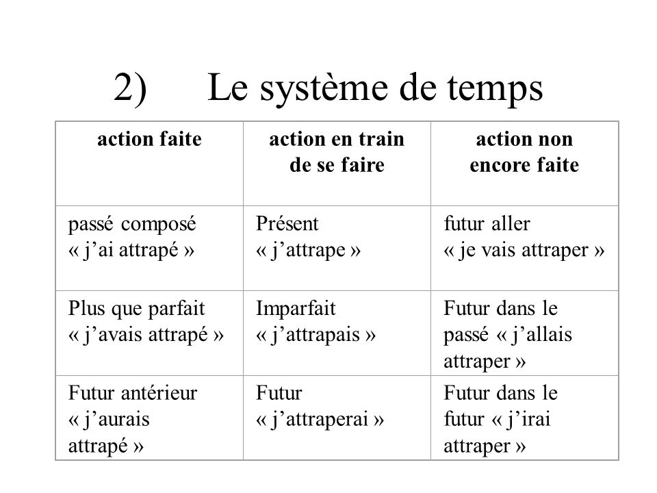2) Le système de temps action faite action en train de se faire