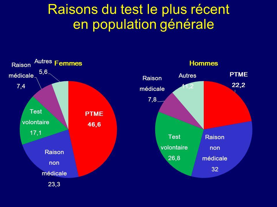 Raisons du test le plus récent en population générale