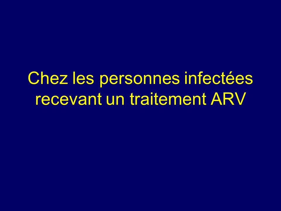 Chez les personnes infectées recevant un traitement ARV
