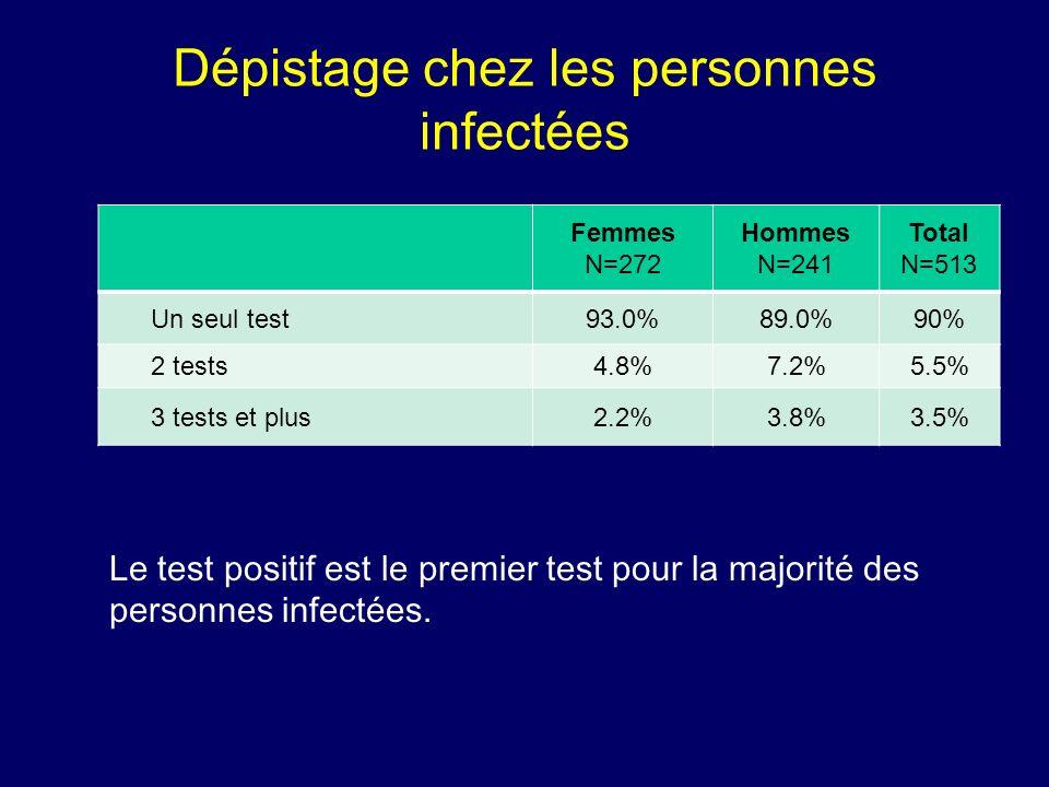 Dépistage chez les personnes infectées
