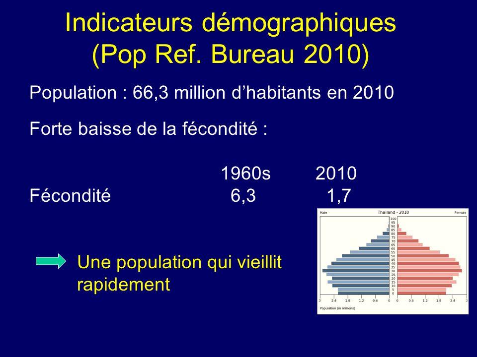 Indicateurs démographiques (Pop Ref. Bureau 2010)