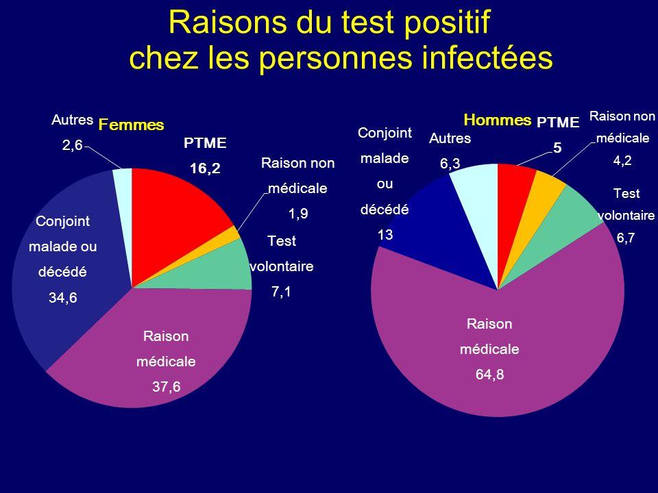 Raisons du test positif chez les personnes infectées