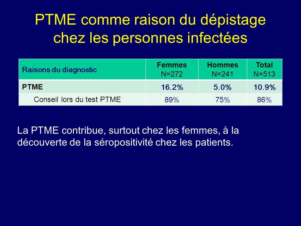 PTME comme raison du dépistage chez les personnes infectées