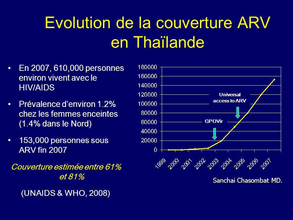 Evolution de la couverture ARV en Thaïlande
