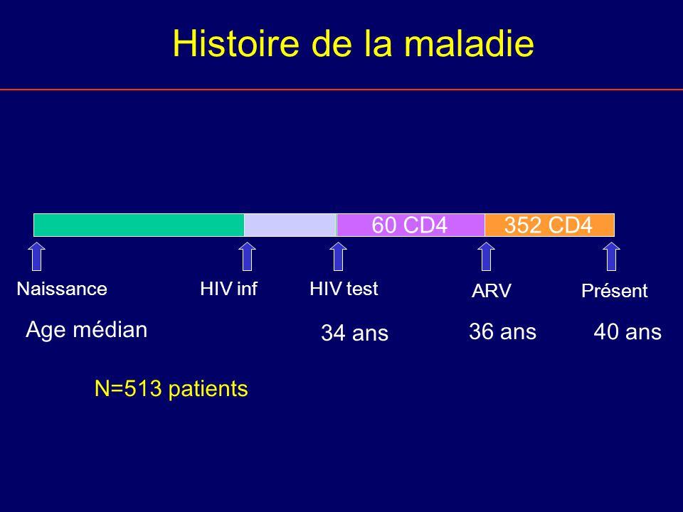 Histoire de la maladie 60 CD4 352 CD4 Age médian 34 ans 36 ans 40 ans