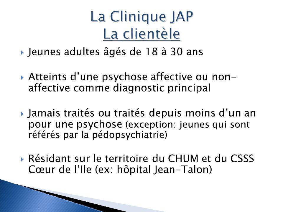 La Clinique JAP La clientèle