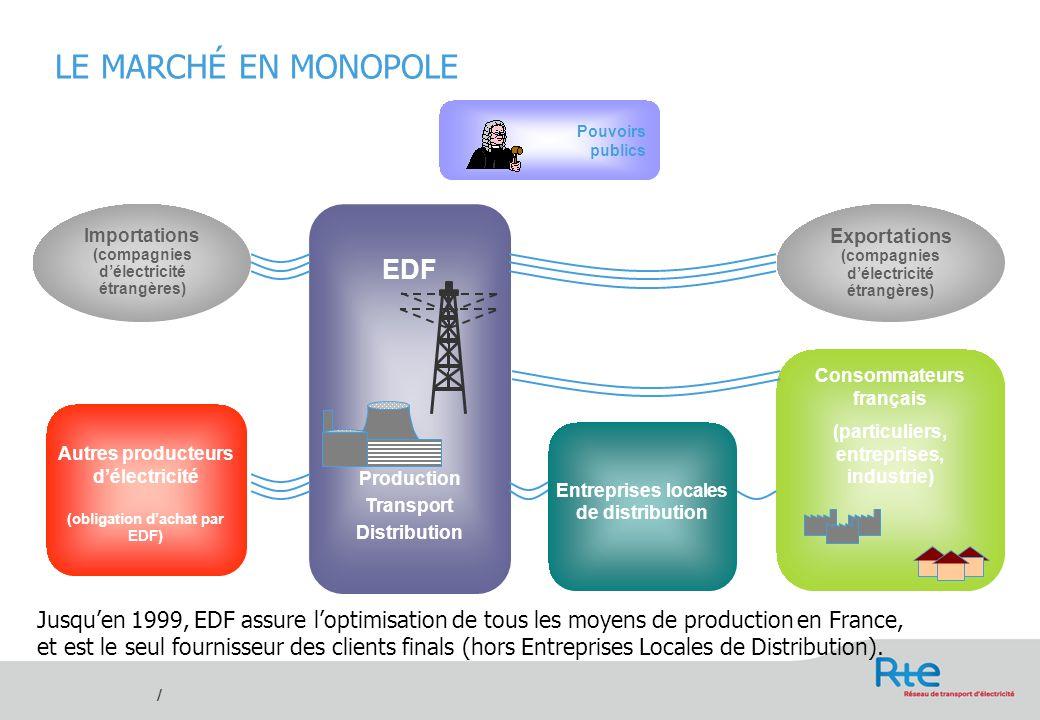 LE MARCHÉ EN MONOPOLE EDF