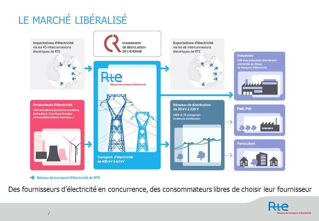 LE MARCHÉ LIBÉRALISÉDes fournisseurs d'électricité en concurrence, des consommateurs libres de choisir leur fournisseur.