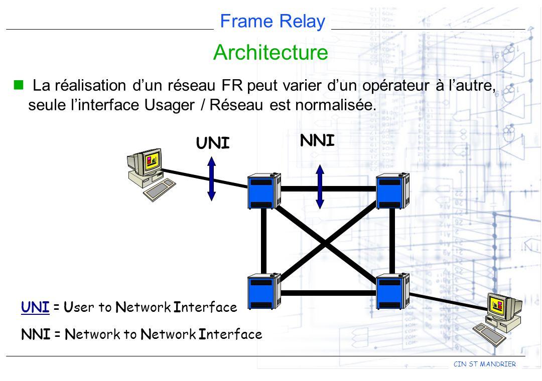 Architecture La réalisation d'un réseau FR peut varier d'un opérateur à l'autre, seule l'interface Usager / Réseau est normalisée.