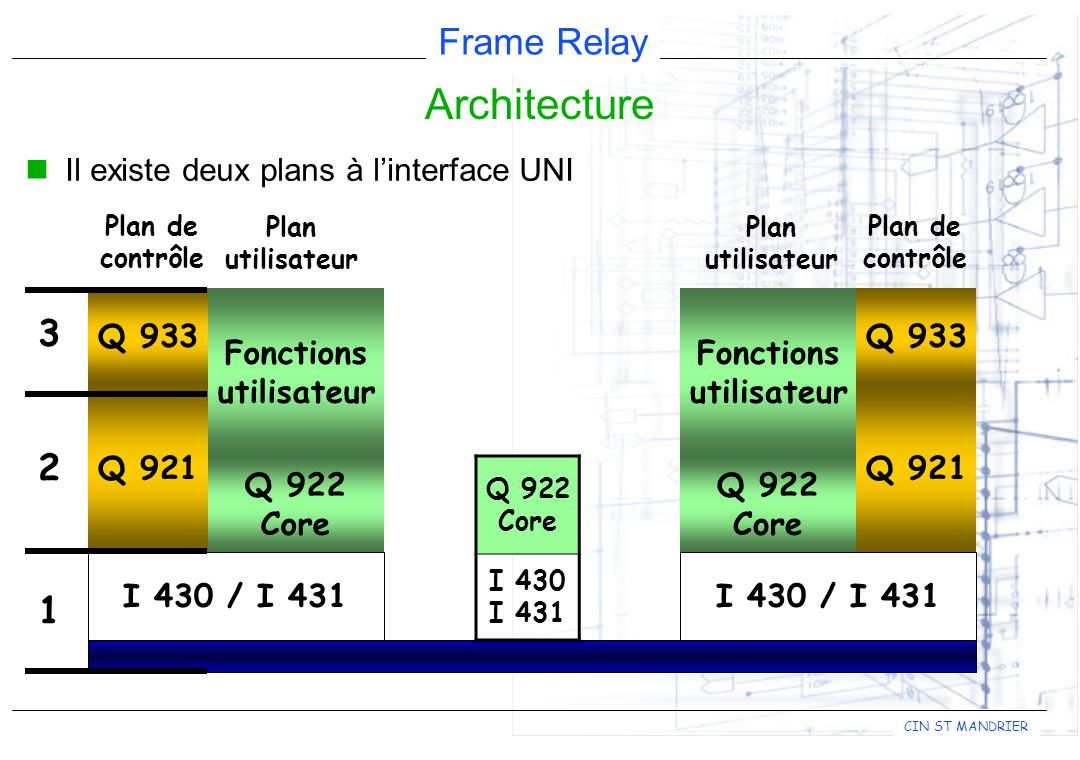 Architecture 3 2 1 Il existe deux plans à l'interface UNI Q 921 Q 933