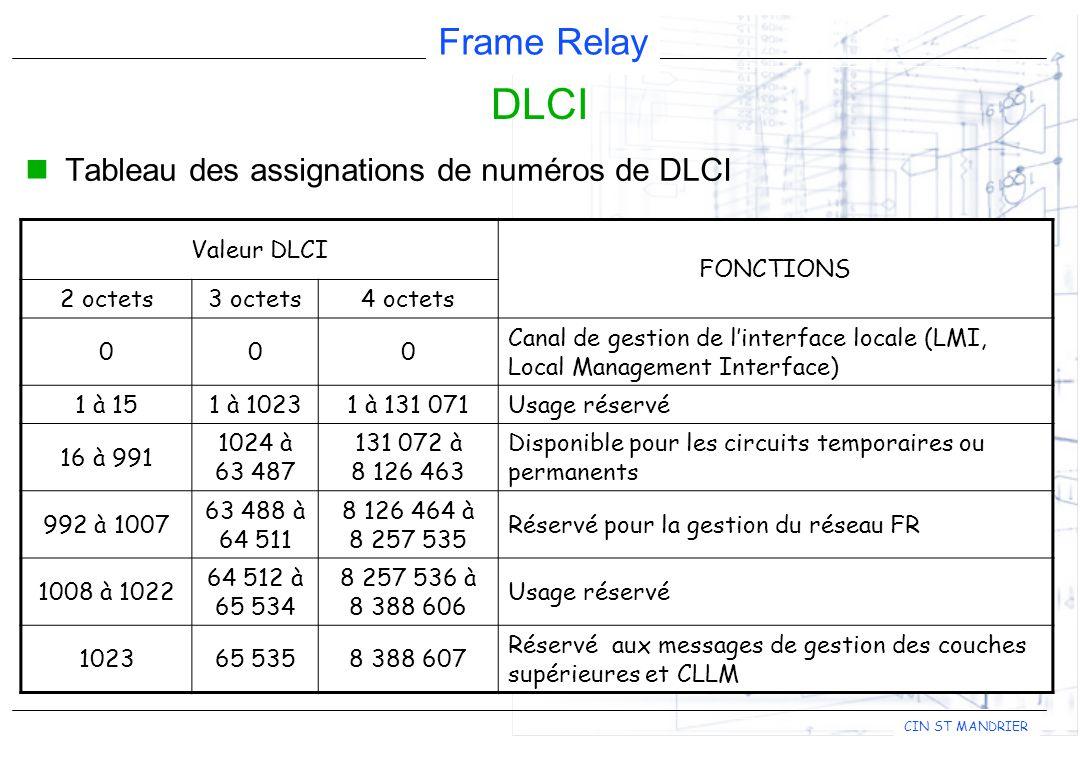 DLCI Tableau des assignations de numéros de DLCI Valeur DLCI FONCTIONS