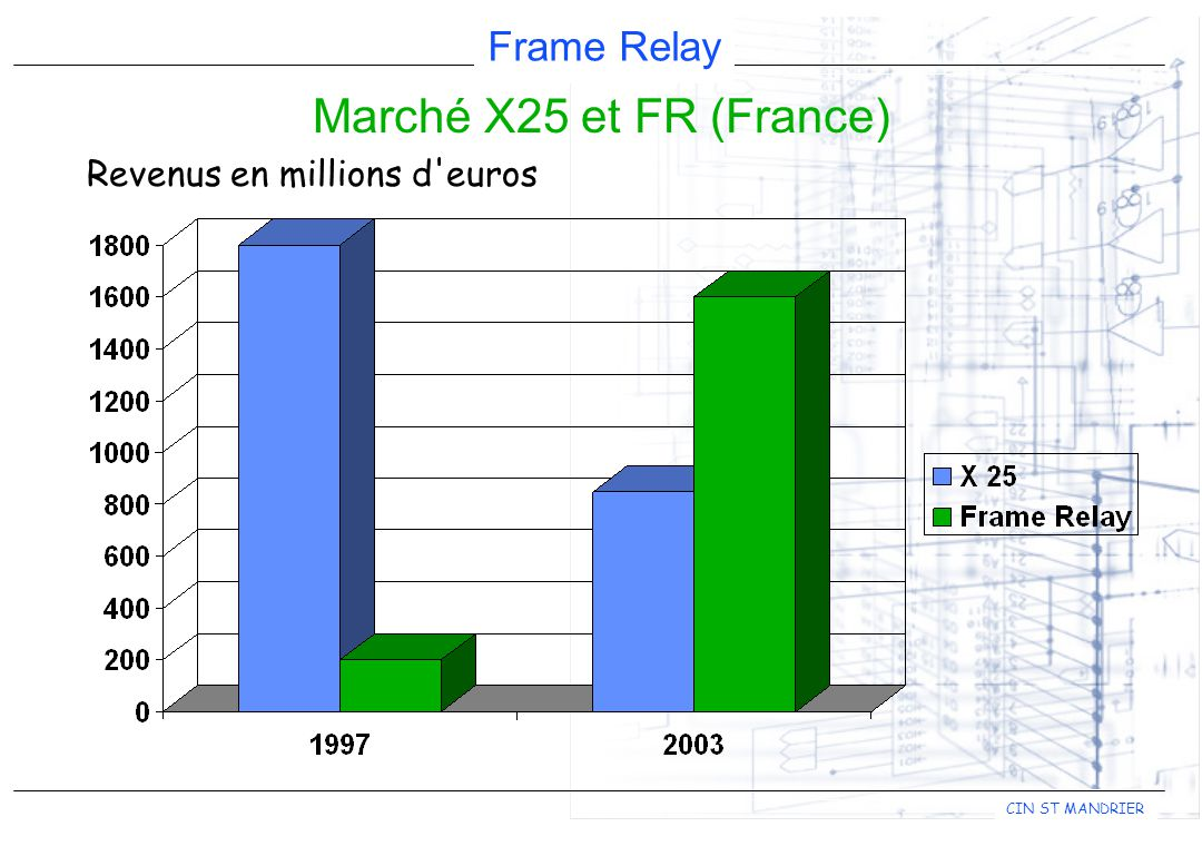 Marché X25 et FR (France) Revenus en millions d euros